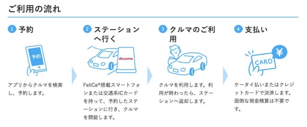 スマホで完結できるカーシェアリング
