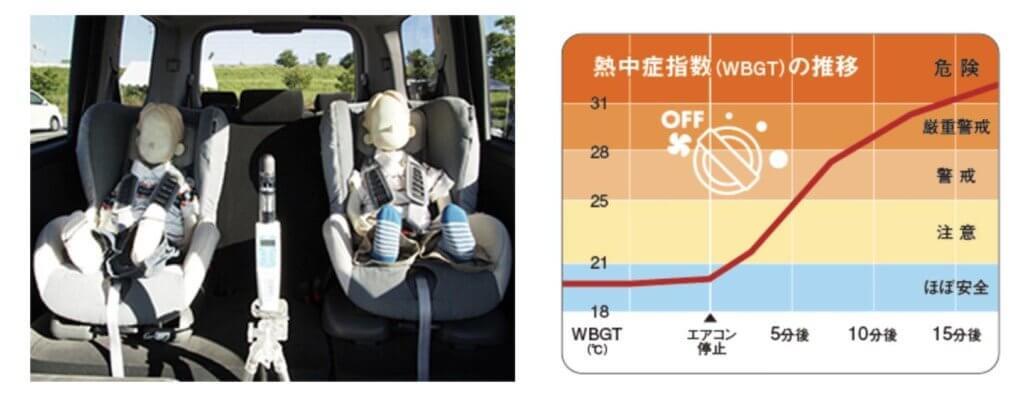 夏の車内では熱中症の危険も