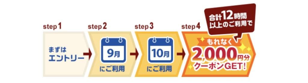 2,000円分クーポンGETの手順