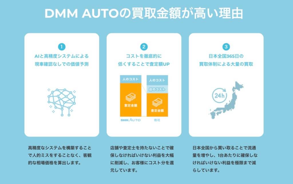 DMM AUTO買取の仕組み
